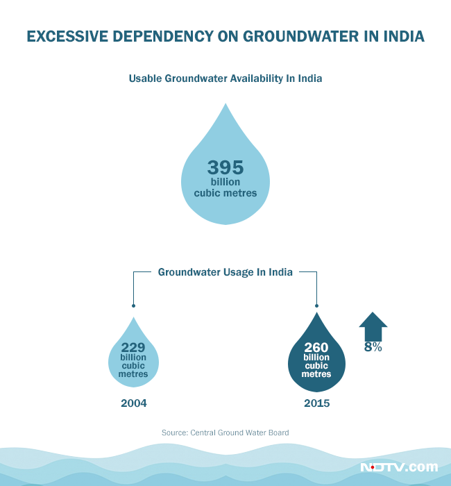Excessive dependency on groundwater in India is hurting the country's groundwater resources