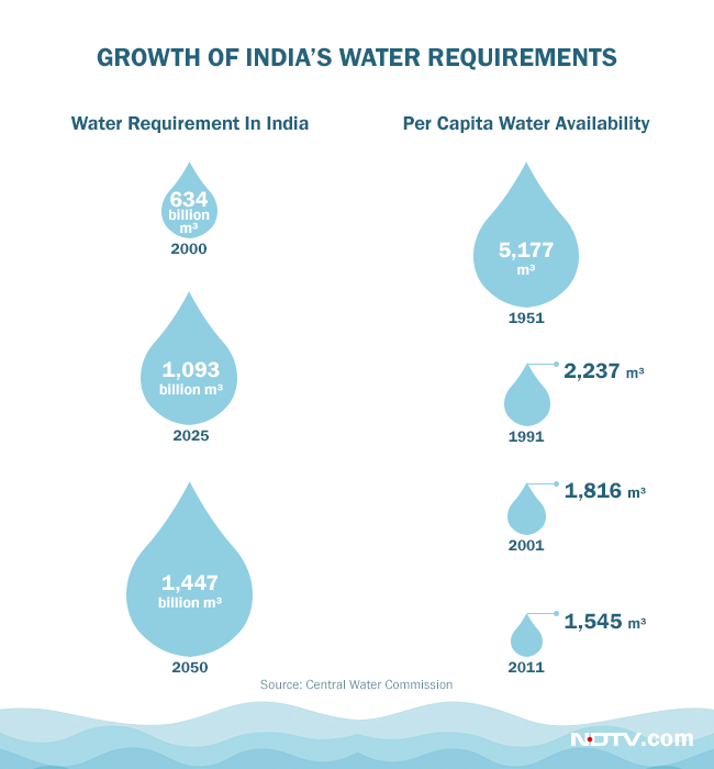 India's water requirements have grown with rising population