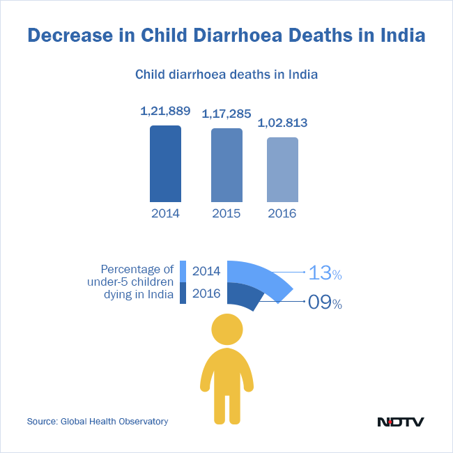 Since the Swachh Bharat Abhiyan was launched, there has been a marginal decrease in child diarrhoeal deaths in India