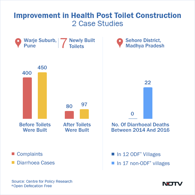 Two separate case studies in two separate districts in India show the impact of toilets on health