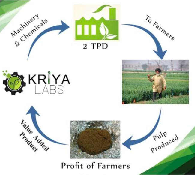 kriya-labs-work-mode