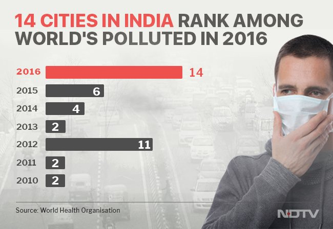 In 2016, 14 Indian cities ranked among the world's most polluted ones, compared to 5 Indian cities in 2015