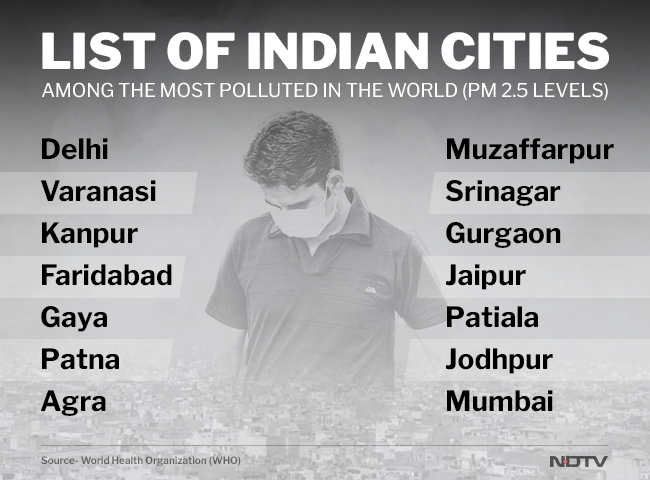 14 Indian cities featured in the list of top 20 cities with severely high levels of air pollution