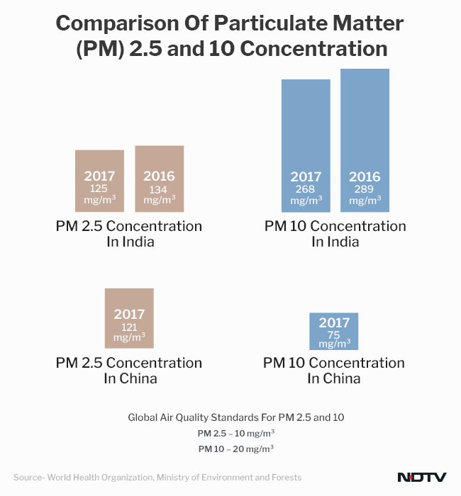 PM 2.5 and 10 levels have come down in India in 2017, says the Ministry of Environment