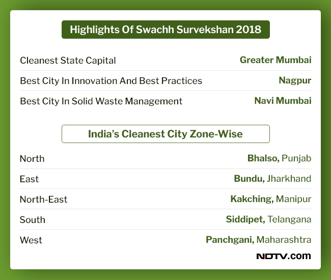 cleanest-city-zone-wise_swachh-survekshan-2018_NDTV