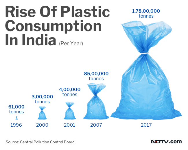 With rising population in India, plastic consumption has also gone up