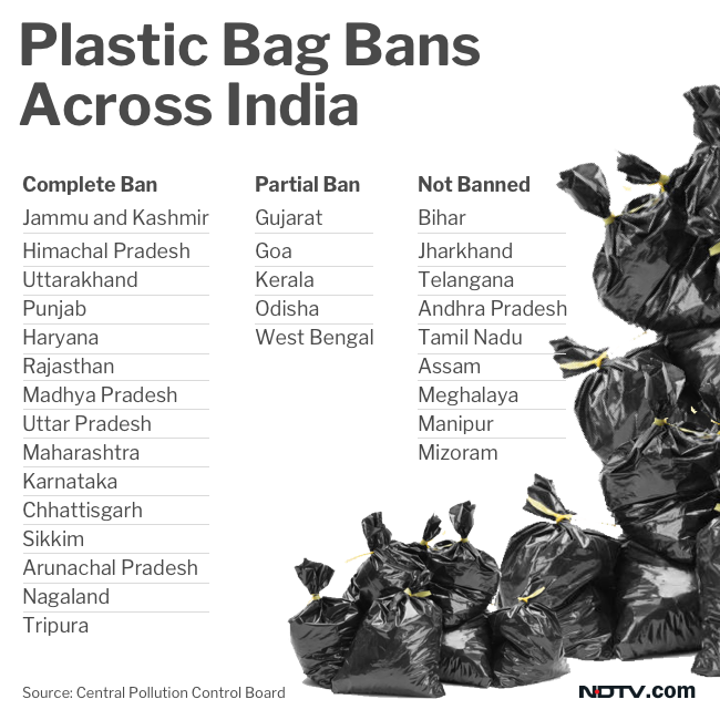 In India, plastic bans can be categorised under complete, partial and not banned