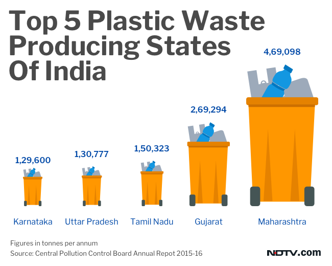 Maharashtra tops the list of India's largest plastic waste producing state, followed by Gujarat and Tamil Nadu