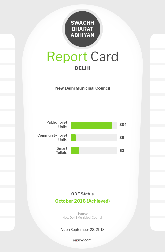 After Four Years Of Swachh Bharat Abhiyan, Is The National Capital Delhi ODF Only On Paper?