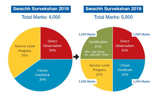 Here's How India Is Gearing Up For Swachh Survekshan 2019
