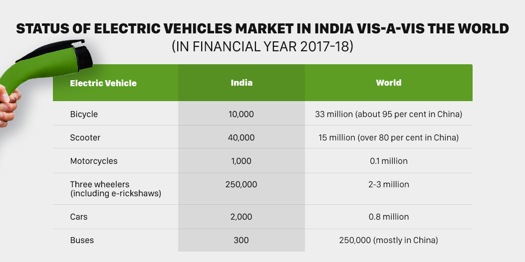 India's Push To Go Electric: How Is The Country Pushing For E-Mobility