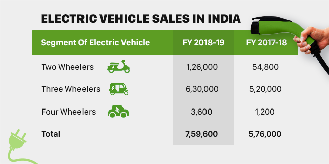 Setting A New Benchmark, India's Electric Vehicles Sale Crosses 7.5 Lakh Units Mark In Financial Year 2018-19