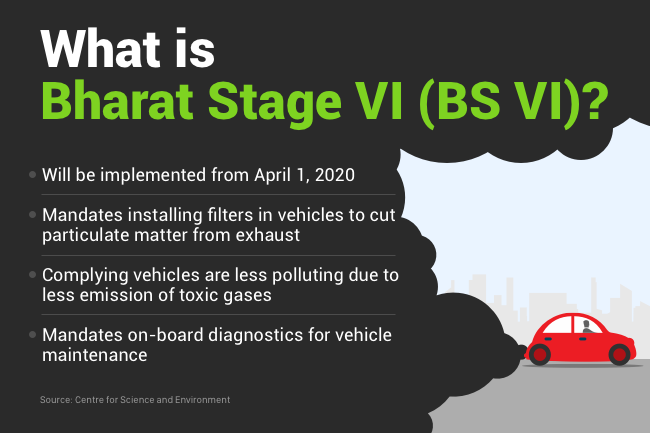 Union Minister Prakash Javadekar Roots For Bharat Stage VI Emission Norms To Reduce Air Pollution In The Country