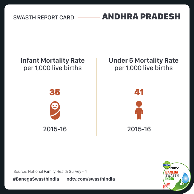 Swasth Report Of Andhra Pradesh: Improved Health Indicators Make Andhra The Second Healthiest State In India
