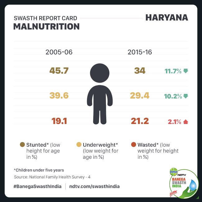 Haryana's malnutrition status