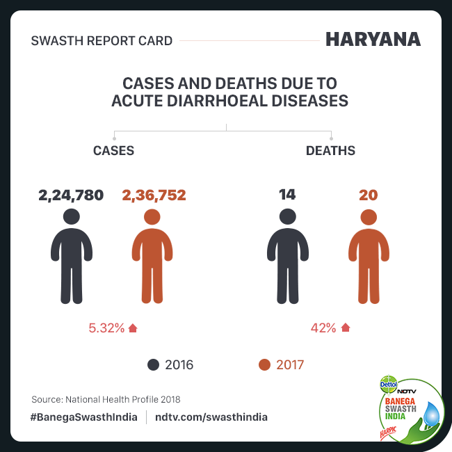 Cases of Diarrhoea and Diarrhoeal deaths in Haryana