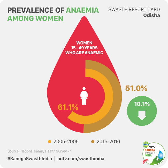 Swasth Report Card: Can One Of India's Backward States – Odisha Set A Successful Example In Reducing Malnutrition?