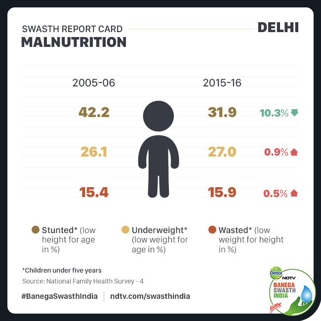 Swasth Report of Delhi: Wasting, Underweight And Anaemia Cases Increase In Capital, As Per National Family Health Survey