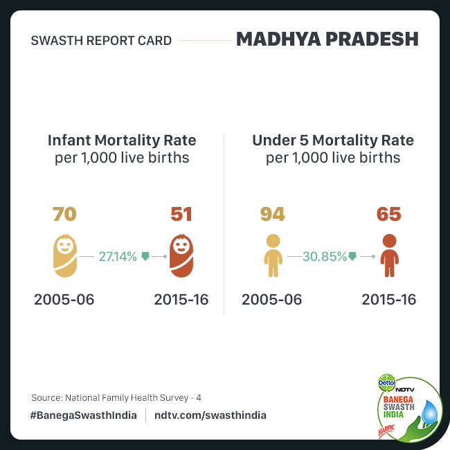 The status of infant and under-five mortality rate in Madhya Pradesh