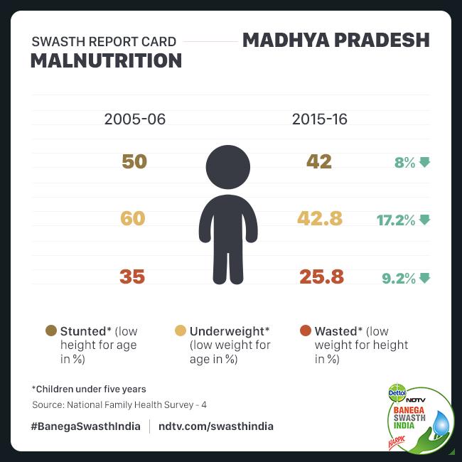 The status of malnutrition among children in Madhya Pradesh