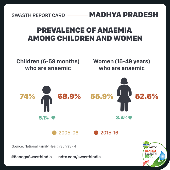 Swasth Report of Madhya Pradesh: Mortality Rates And Most Malnutrition Parameters Show A Downward Trend