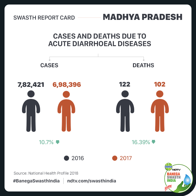 Cases of Diarrhoea and Diarrhoeal deaths in Madhya Pradesh