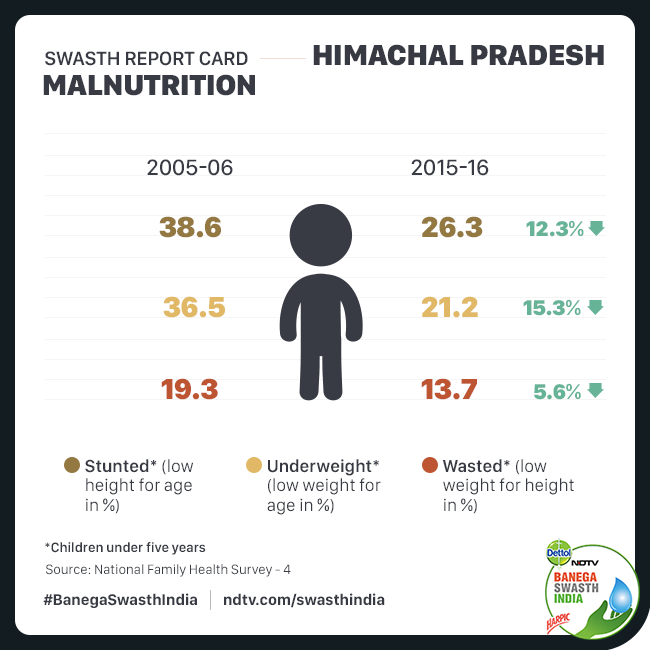 Swasth Report Of Himachal Pradesh: Making A Steady Progress Himachal Improves In Malnutrition Under 5 Status