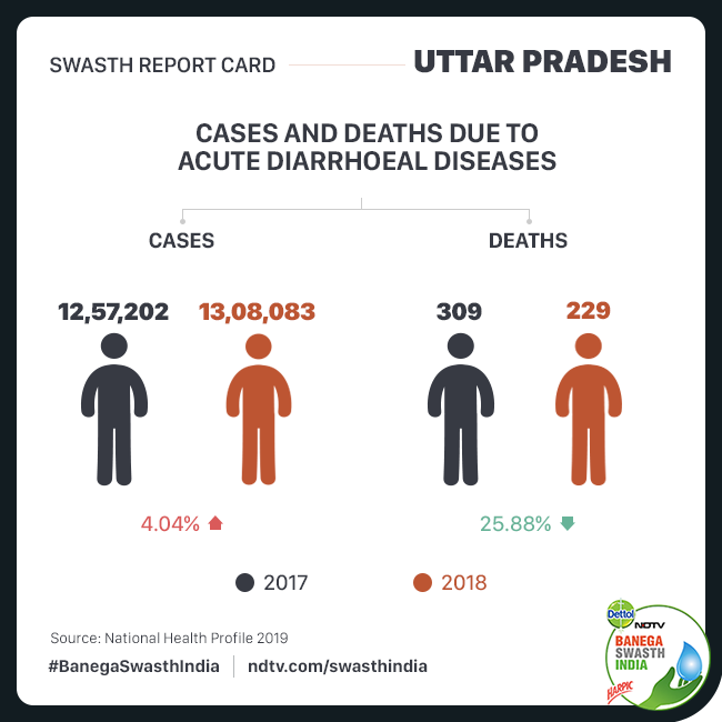 Swasth Report Of Uttar Pradesh: India's Most Populous State Grapples With Anaemia Among Women, Child Wasting And Diarrhoea