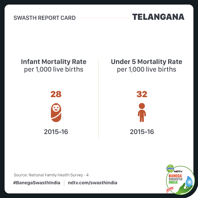 Swasth Report of Telangana: India's Youngest State Outperforms The Country In Most Health Indicators