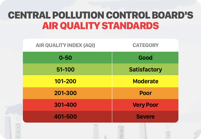 Air Pollution: What Is Air Quality Index, How Is It Measured And Its Health Impact