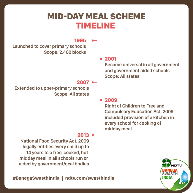 Evolution of mid-day meal programme in India