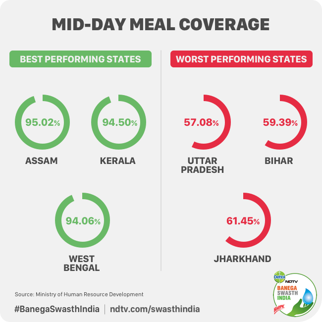 What Ails India's Mid-Day Meal Programme?