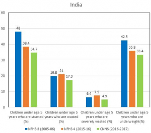 The Comprehensive National Nutrition Survey showed the decline in malnutrition in India