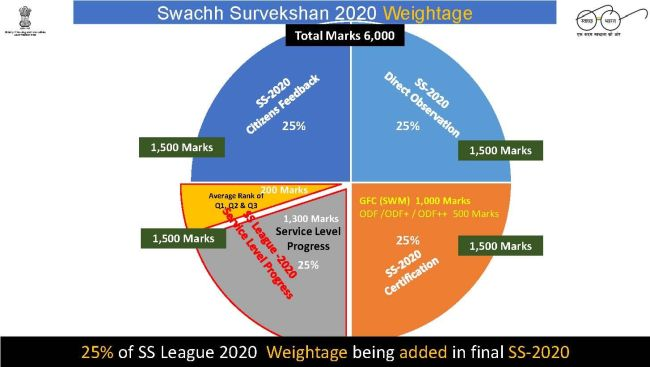 Swachh Survekshan 2020 Gets Underway, Here Is How Cities Will Be Assessed This Year
