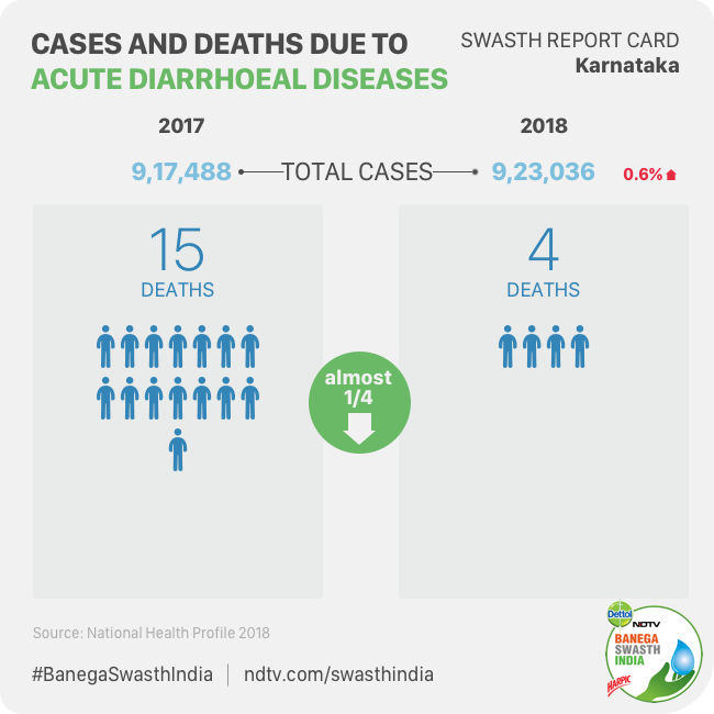 Swasth Report Card: Karnataka Needs To Work On Tackling Malnutrition But Performs Better Than Kerala In Dealing With Anaemia