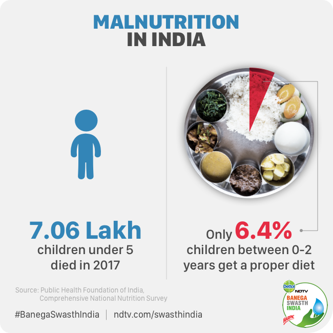 Concerted Efforts Can Make India Free From Malnutrition: Experts