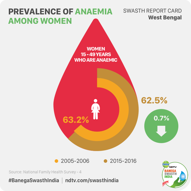 Swasth Report Of West Bengal: Anaemia In Women And Children Needs Attention