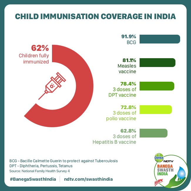 According to UNICEF, India has 7.4 million children who are not immunised which is the largest number in the world