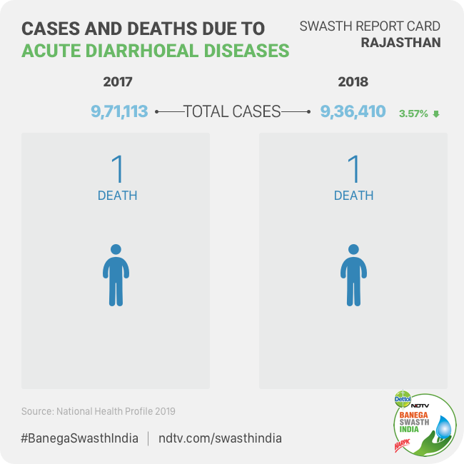 Diarrhoea cases in the state in 2017 were 9.71 lakh whereas in 2018 it decreased to 9.36 lakh