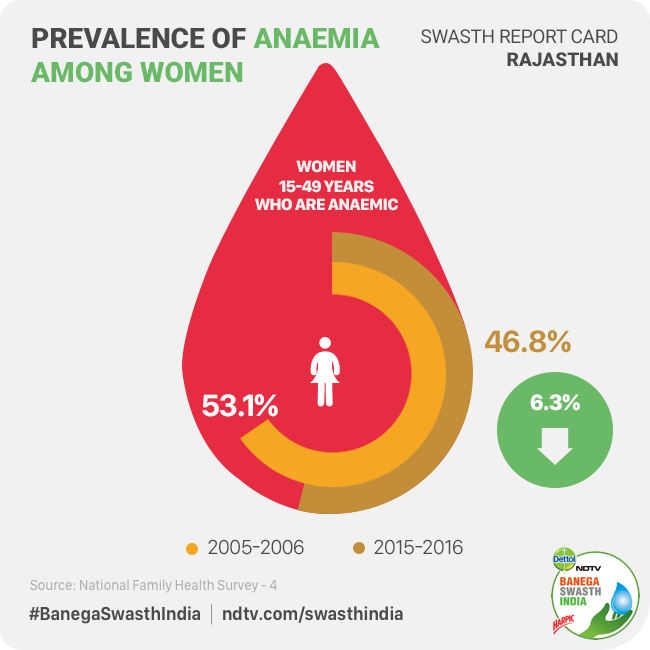 Anaemia is a major health problem in Rajasthan, especially among women and children