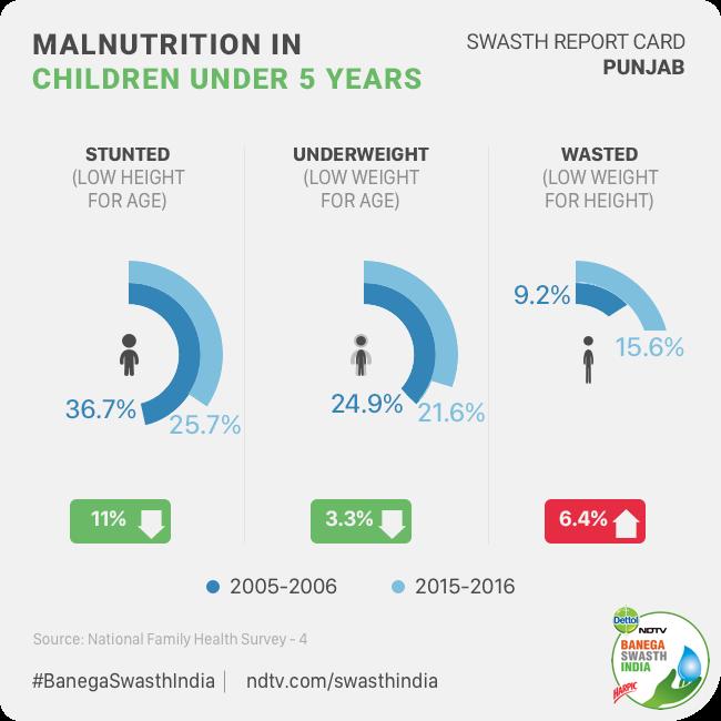 Malnutrition in Punjab