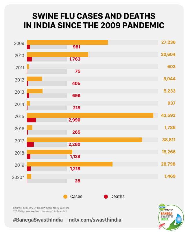 How Did India Fight An Earlier Pandemic The Swine Flu Outbreak In 2015?