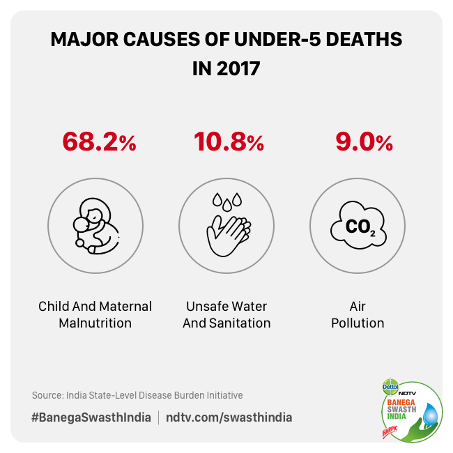 Unsafe Water, Air Pollution Among Leading Causes Of Under 5 Fatalities In India Along With Malnutrition: Study