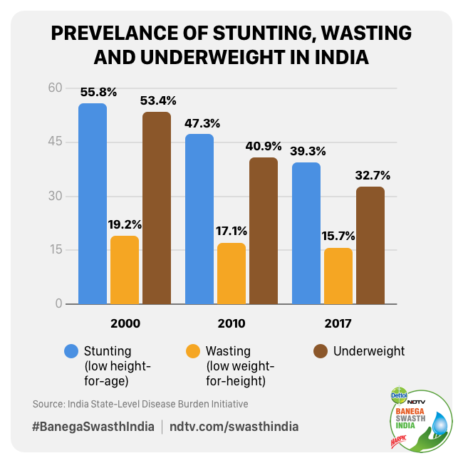 Prevalence of stunting, wasting and underweight in the country