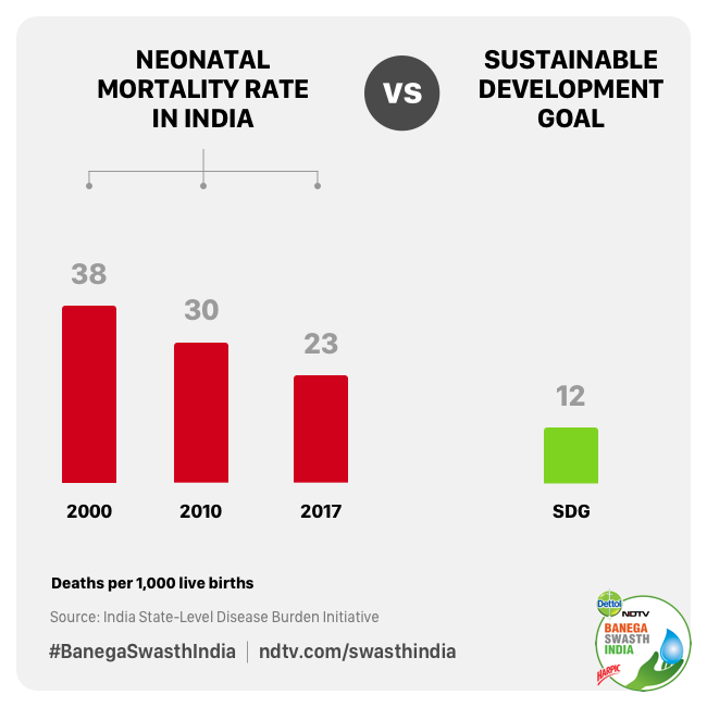 India is still far behind the Sustainable Goal Targets for Neonatal Mortality Rate