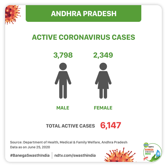 How Andhra Pradesh Has Been Fighting Against Coronavirus And Is The State Prepared For The Upcoming Peak