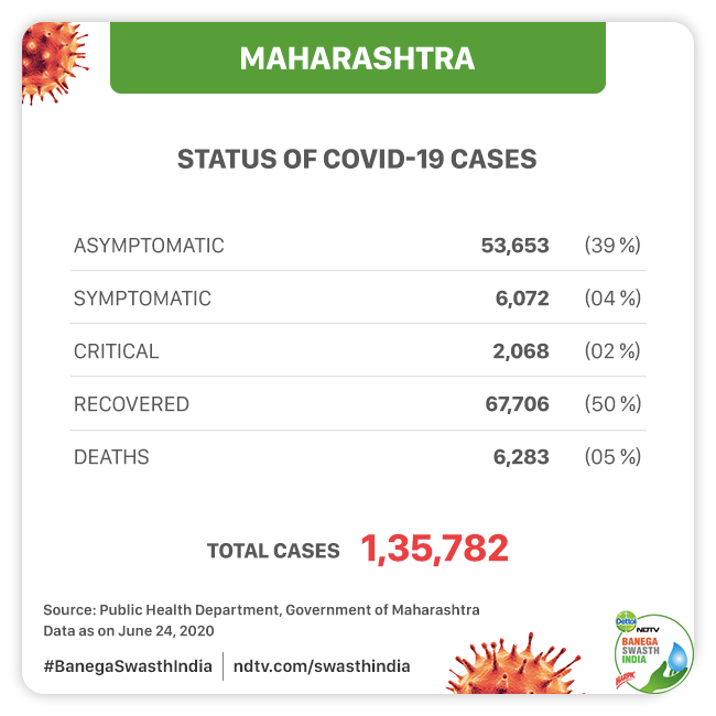One-Third Of India's COVID-19 Cases Are In Maharashtra, Here's How The State Is Dealing With The Pandemic