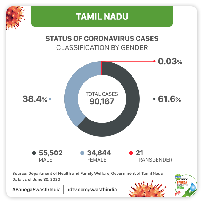 As COVID-19 Cases Continue To Spike In Tamil Nadu, Here Is The Lowdown On Its Preparedness To Tackle The Pandemic