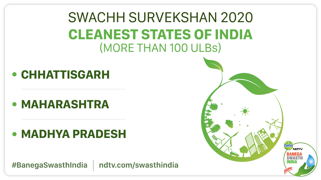 Swachh Survekshan 2020 Results: Indore Is India's Cleanest City For The Fourth Consecutive Year, Here's The List Of Other Swachh Cities
