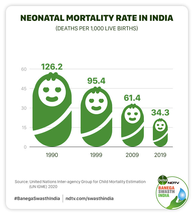 India Sees A Decline Of 70 Per Cent In Under-five Mortality Rate In Past Three Decades, What Is The Way Forward
